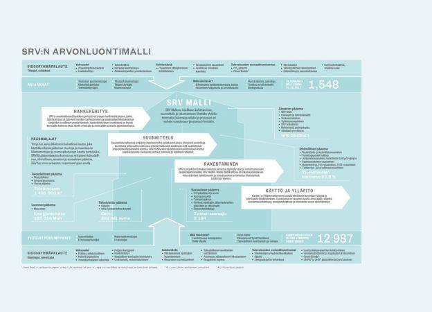 SRV Malli ja arvonluonti