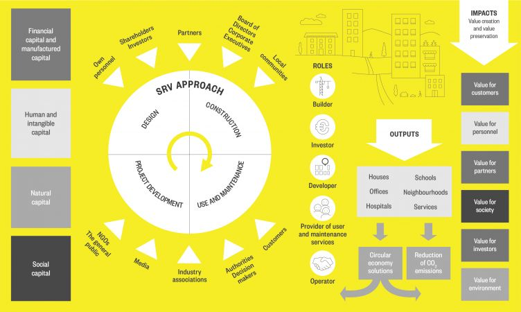 SRV Approach and value creation model